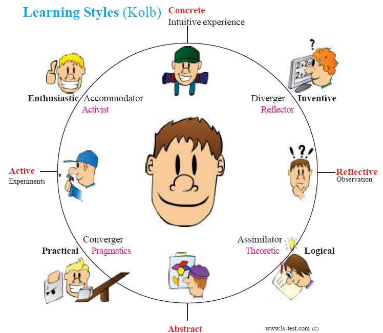 an examination of the learning styles quiz Learning styles test 1 : instructions: click on the appropriate circle after each statement you must give an answer for all statements once you have given a response for all statements, click on the tell me my learning style button below.